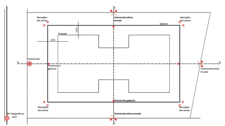 Figua 1 - Esquema de montagem do Gabarito